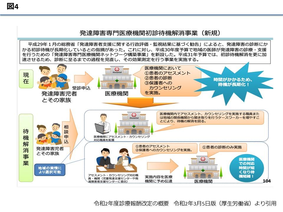 小児 特定 疾患 カウンセリング 料 【2020年改定】小児特定疾患カウンセリング料の点数と算定要件